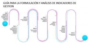 Guía indicadores