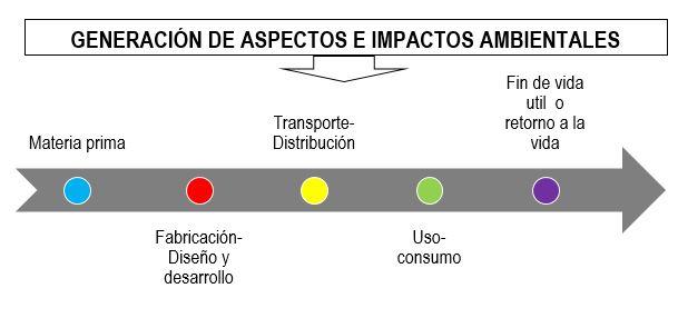 Generación de aspectos e impactos ambientales