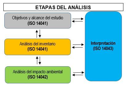 Etapas del análisis de ciclo de vida