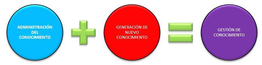 ADMINISTRACION Y GENERACION