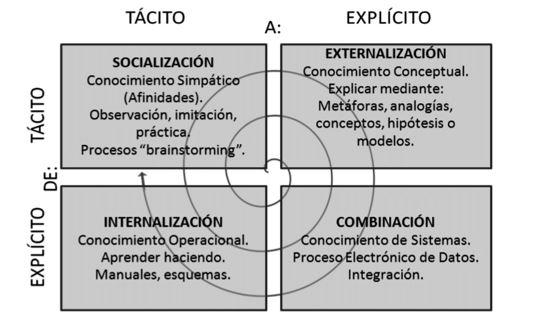 Conocimiento tácito y explicito