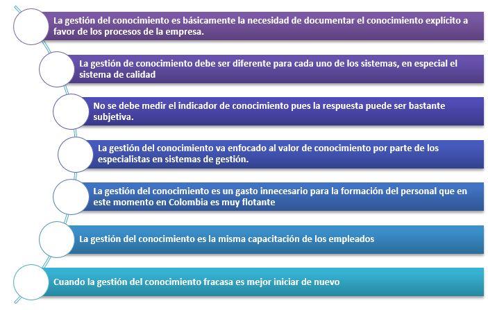 7 MITOS DE LA GESTIÓN DEL CONOCIMIENTO