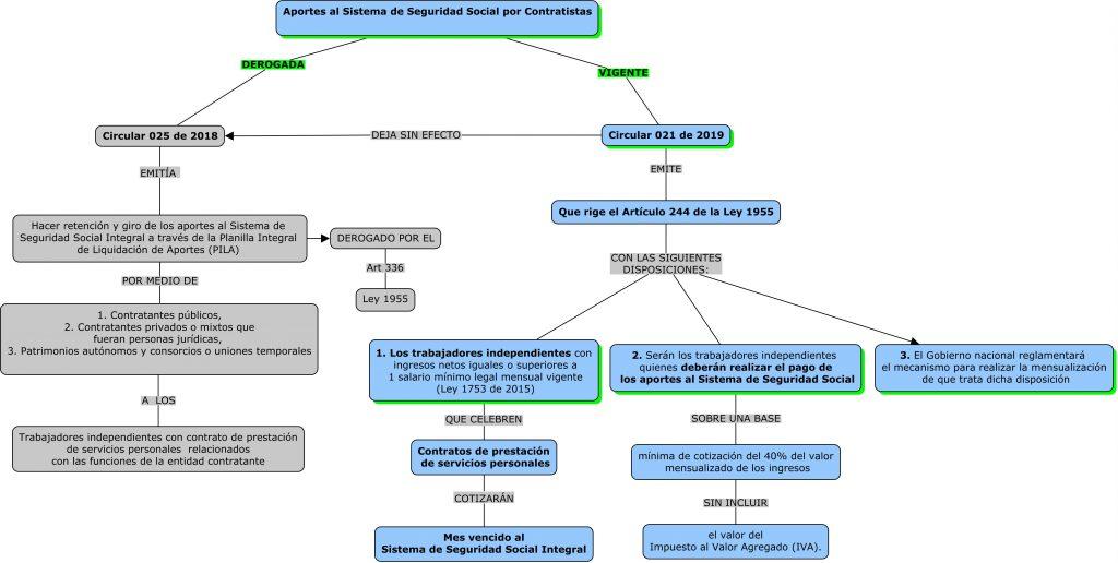 mapa conceptual  circular 021