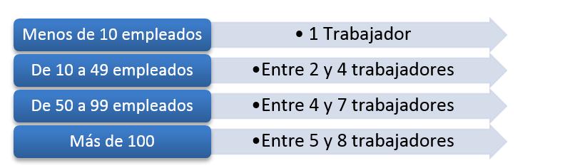 tabla de numero de brigadistas