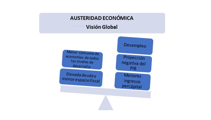 Visión global reducción económica