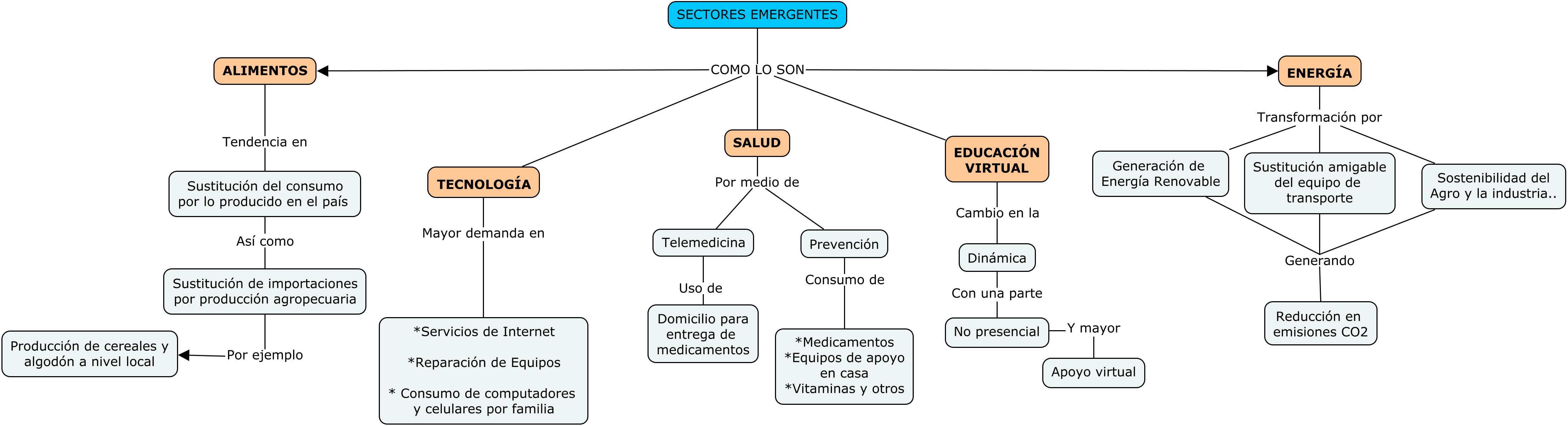 Sectores emergentes prospectiva y perspectiva
