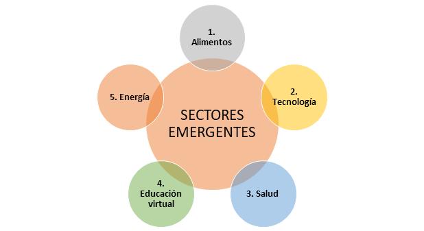 Sectores Emergentes