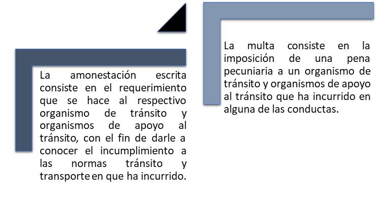 LEY 2050 DE 2020 - Sanciones aplicables a los organismos de tránsito y organismos de apoyo