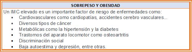 Consecuencias Sobrepeso y Obesidad
