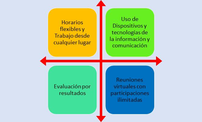 Características Teletrabajo