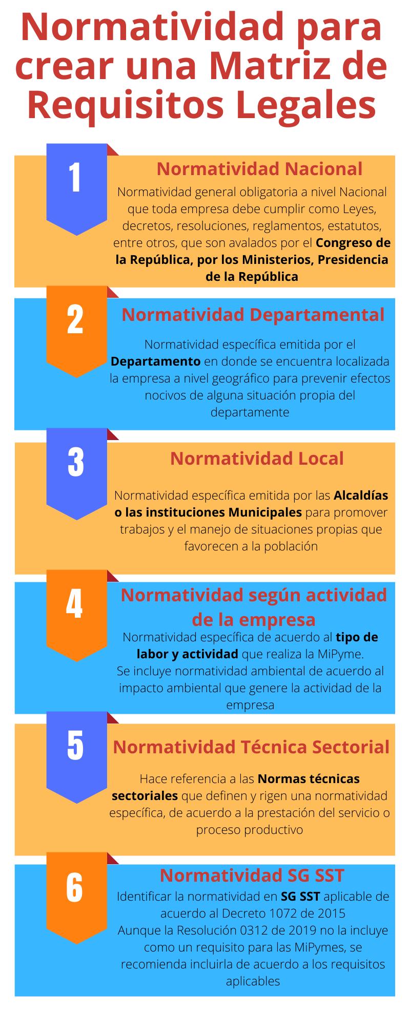 Normatividad MRL