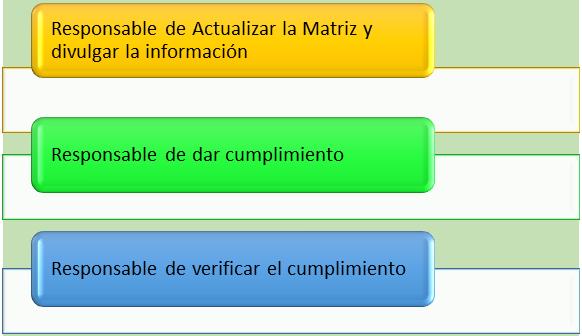 Responsables MRL