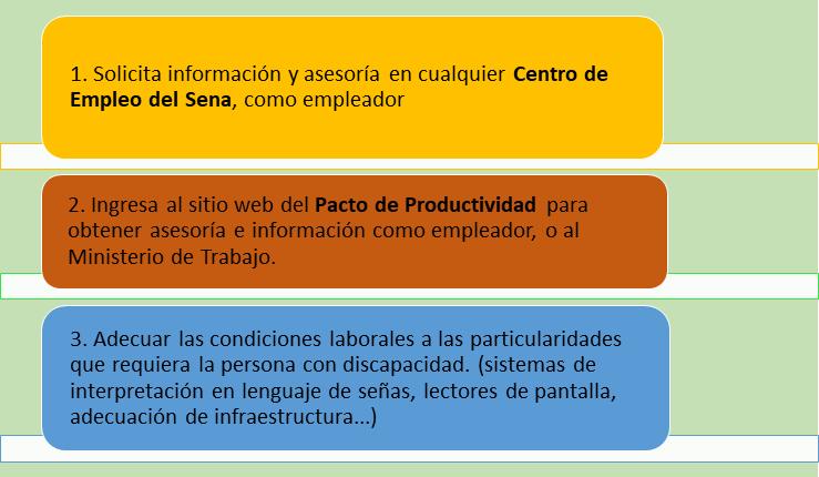 Proceso inclusión laboral