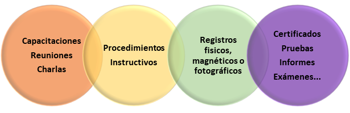 Actividad y Evidencia cumplimiento MRL