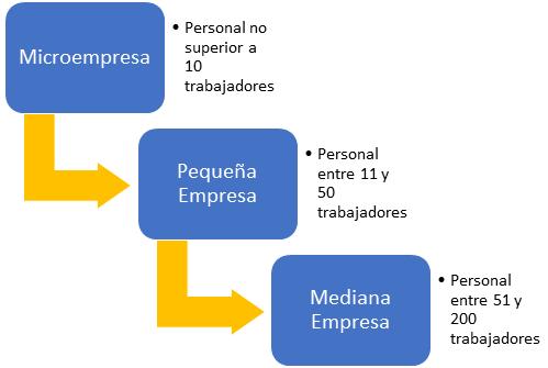 Clasificación Mipymes