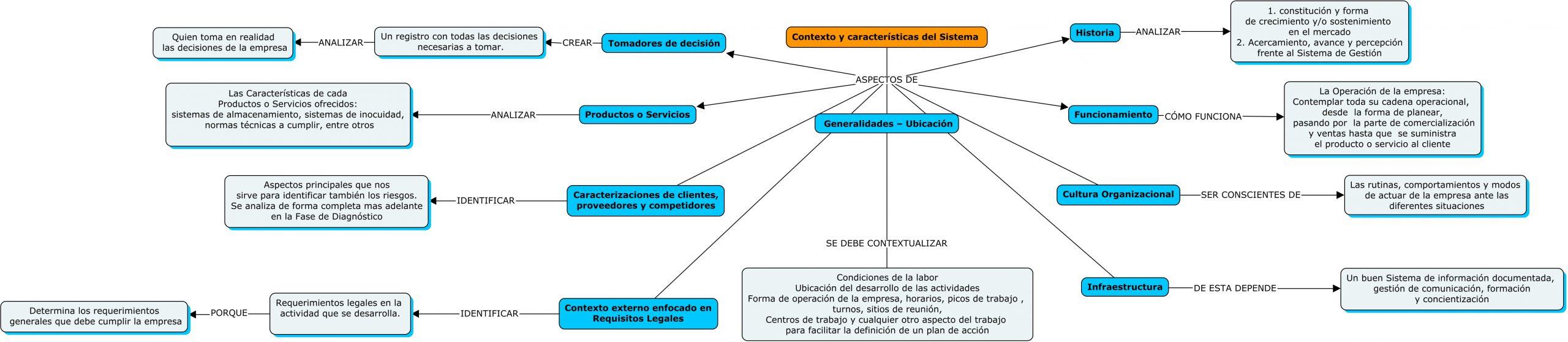 Contexto de la Organización-Planeación