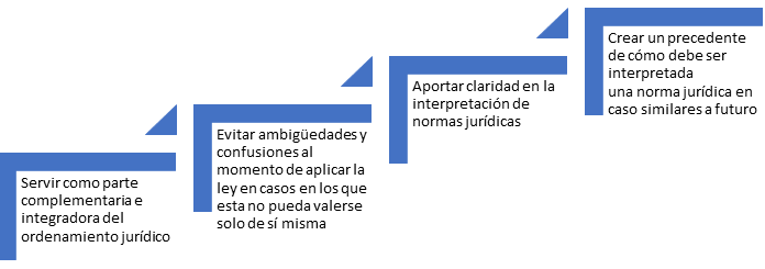 Funciones jurisprudencia