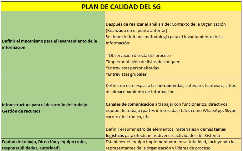 Plan del calidad SG