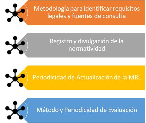 Procedimiento MRL