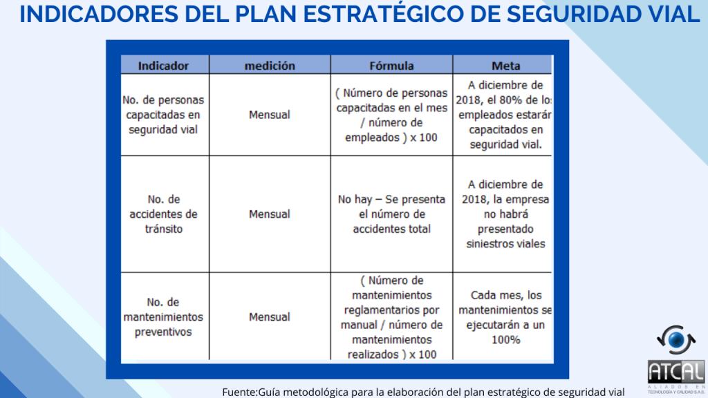 Indicadores del Plan estratégico de Seguridad Vial- RESOLUCIÓN 1565 DE 2014