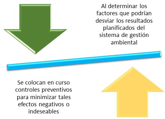 Acciones preventivas Gestión de riesgos ISO 14001:2015