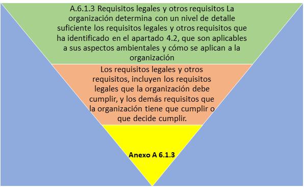 Anexo 14001:2015