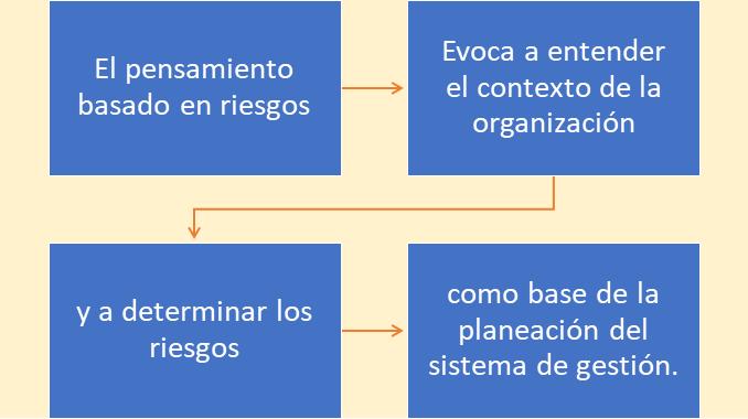 Gestión de riesgos ISO 14001:2015 Concepto