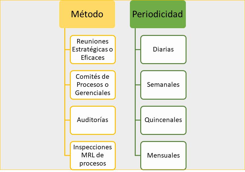 Metodologías para evaluar la Matriz legal: Método y periodicidad