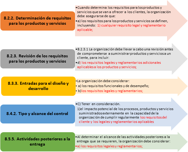 Numerales ISO 9001:2015