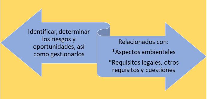 Objetivo Gestión de riesgos ISO 14001:2015