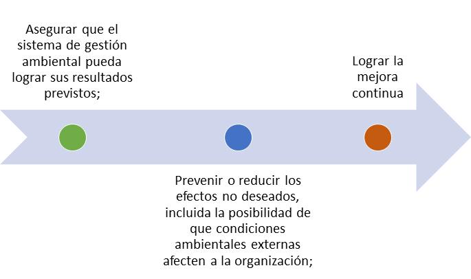 Gestión de riesgos ISO 14001:2015 ¿Para que sirve?