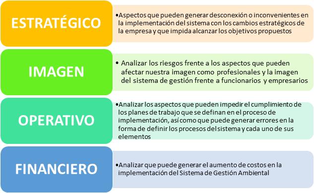 Gestión de riesgos ISO 14001:2015 Riesgos 2