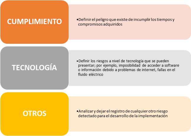 Riesgos 3 Gestión de riesgos ISO 14001:2015