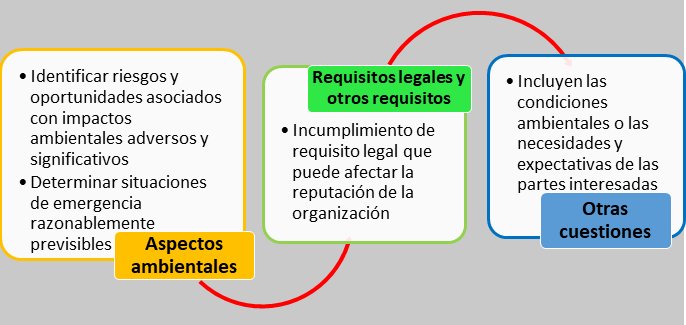 Gestión de riesgos ISO 14001:2015