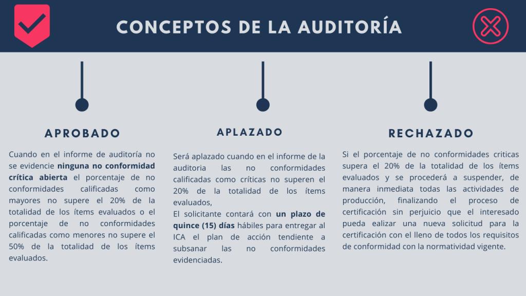 Auditoria - Conceptos  RESOLUCIÓN 092288 DE 2021: BPM en la elaboración de productos de uso veterinario