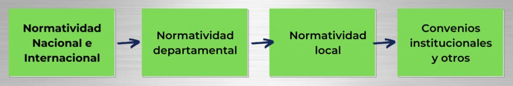 Tipos de legislación que se debe tener en cuenta: en la matriz de Requisitos legales  ambientales
