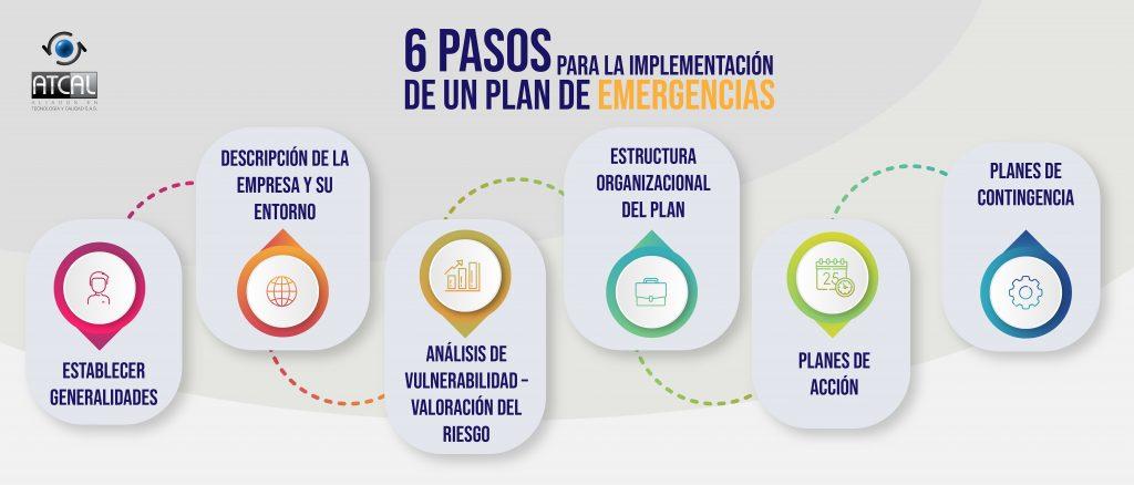 6 pasos para la implementación del plan de emergencias