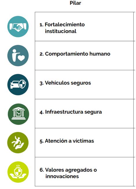PLAN ESTRATEGICO DE SEGURIDAD VIAL- Pilares Evaluación PESV