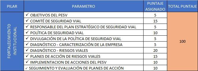Evaluación PESV Pilar FORTALECIMIENTO INSTITUCIONAL Plan estratégico de seguridad Vial