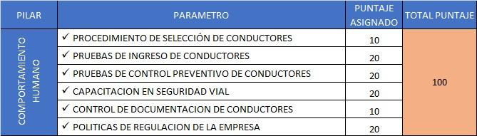 Plan estratégico de seguridad Vial Evaluación PESV Pilar COMPORTAMIENTO HUMANO