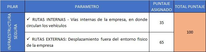 Evaluación PESV Pilar INFRAESTRUCTURA SEGURA