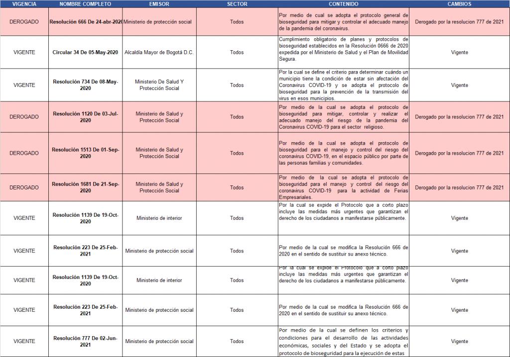 Tabla de normatividad derogada y vigente (Medidas COVID 19 y protocolos de Bioseguridad)  Normatividad para todos los sectores