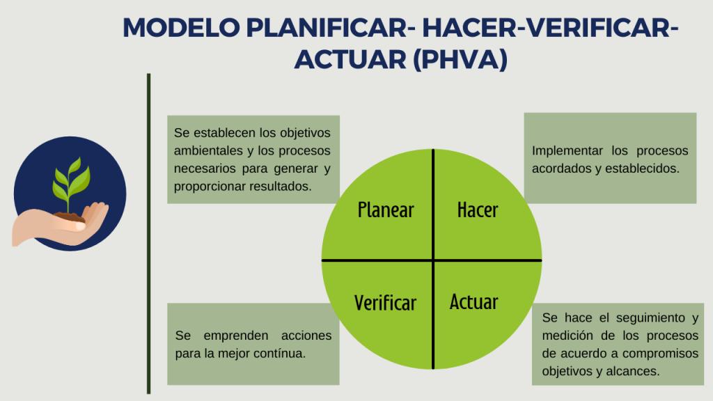 Modelo PHVA ISO 14001:2015 Sistema de Gestión ambiental