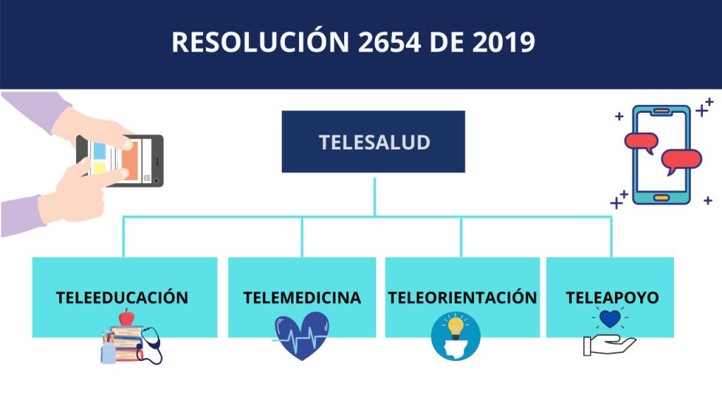 RESOLUCIÓN 2654 DE 2019 TELESALUD