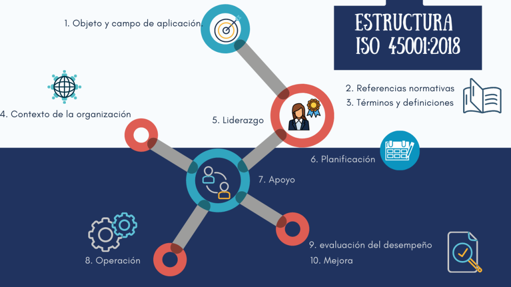 estructura ISO 45001:2018