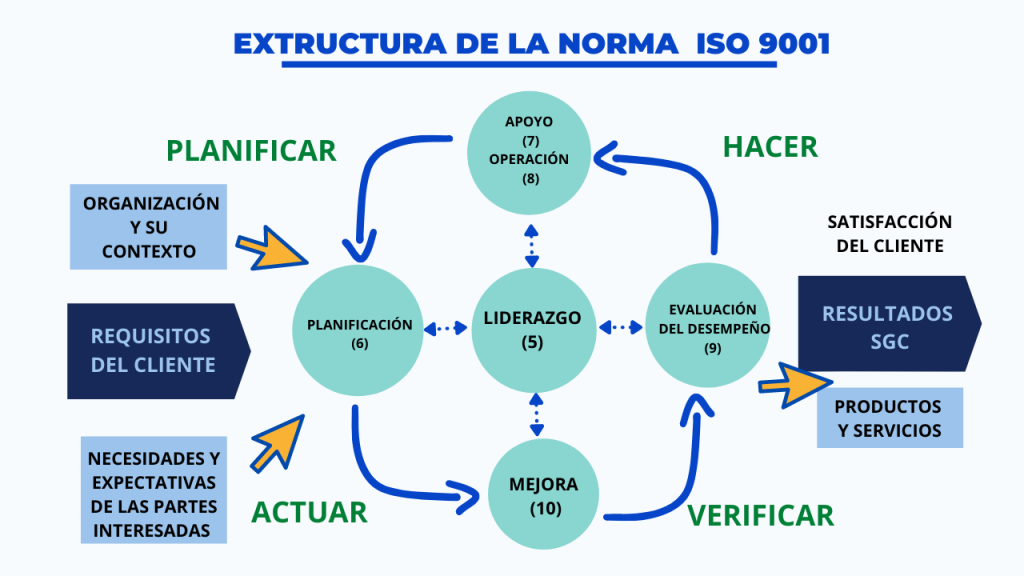 Estructura de la norma ISO 9001