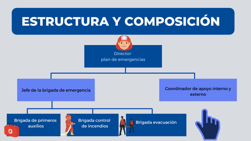 Estructura y composición de las brigadas de emergencia